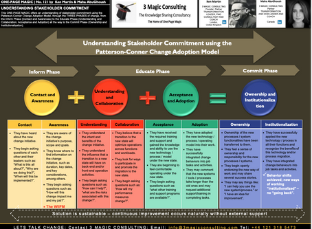 No.121 - ★ONE PAGE MAGIC: UNDERSTANDING STAKEHOLDER COMMITMENT★