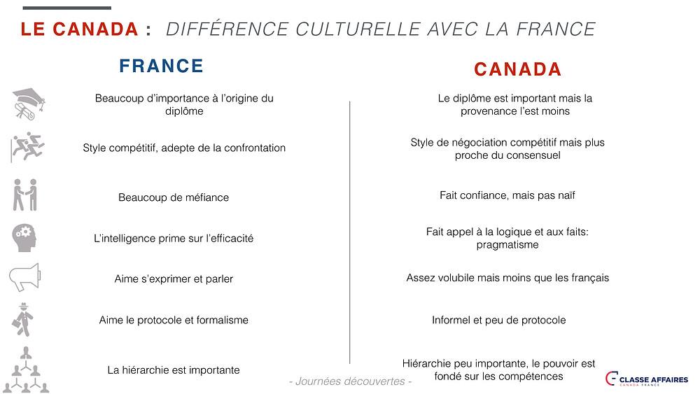 La clé pour bien s'intégrer dans un nouveau pays consiste à connaître et réussir à assimiler sa culture. Bien que pour un certain nombre de Canadiens et la majorité des Québécois, nous partageons une même langue avec les Français, il existe un bon nombre de différences culturelles à d'autres niveaux.