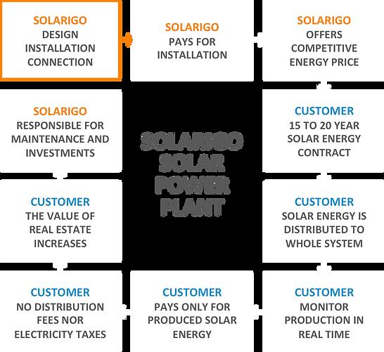 Solarigo Aurinkovoimala