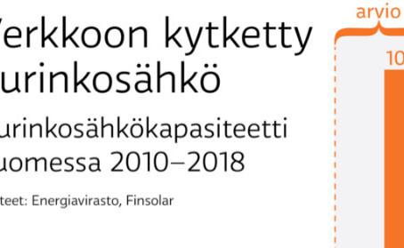 YLE: Aurinkosähkö kasvaa rajusti lähivuodet – Suomi kirii, mutta Ruotsi menee vauhdilla edellä