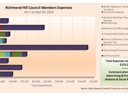Richmond Hill Council Member Expenses