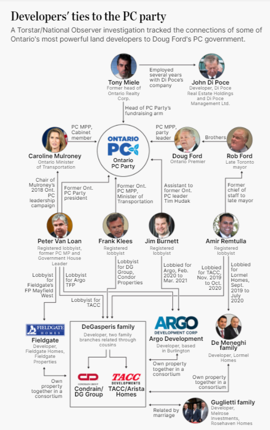 Torstar/National Observer investigation re Developers' ties to the PC Party