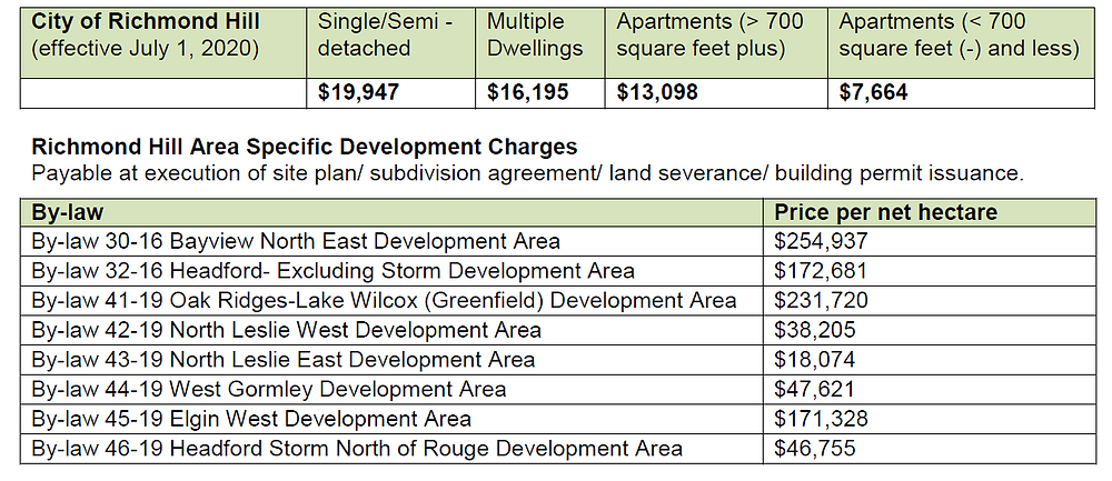 Richmond Hill 2020 Residential Development Charges