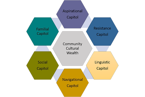 Community Cultural Wealth Model.png