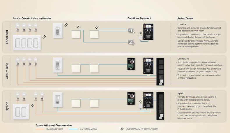 LutronSystemDesign.jpg