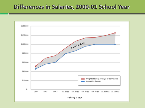 Salary Gap Chart