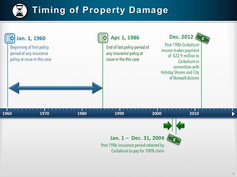 Property Damage Timeline