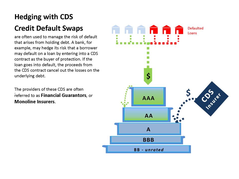 Credit Default Swap Diagram