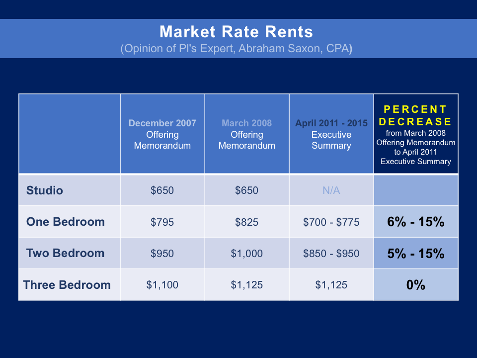 Apartment Market Rates
