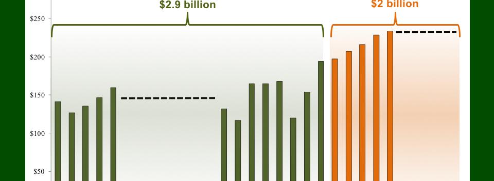 Bar graph of Sales