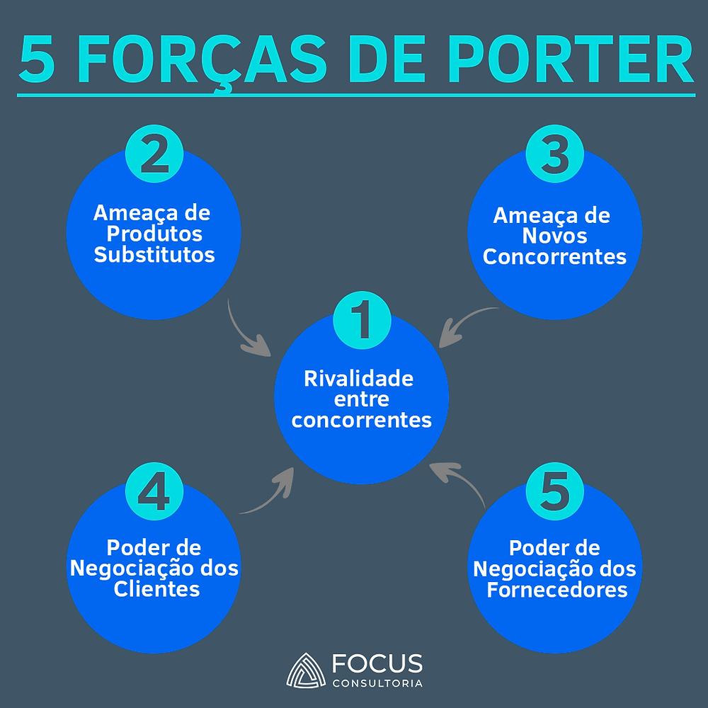 A imagem mostra uma relação entre as 5 forças de Porter. São elas: Rivalidade entre concorrentes; Ameaça de produtos ou serviços substitutos; Ameaça de entrada de novos concorrentes; Poder de negociação dos clientes; Poder de negociação dos fornecedores.