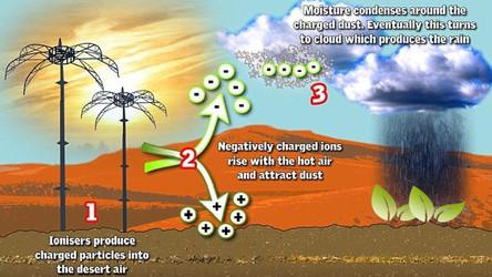 Tecnologias de Controle Climático se Espalham pelo Mundo