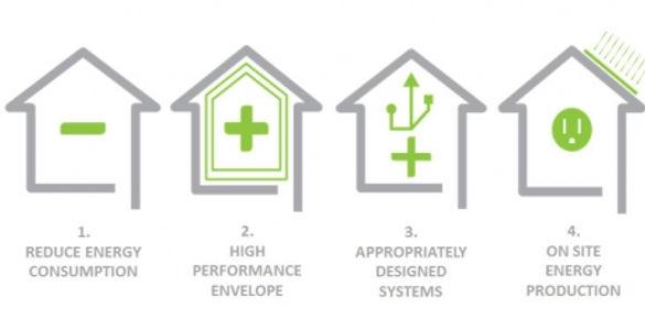 Viridis Development Sustainability Framework
