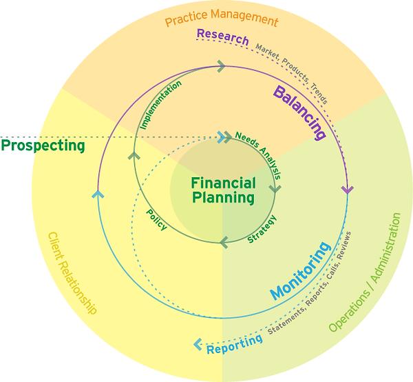 Financial Advisory Lifecycle