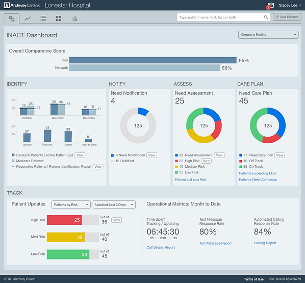 Process Optimization Dashboard