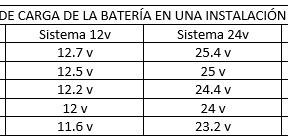 Que es Nivel de Baterias?