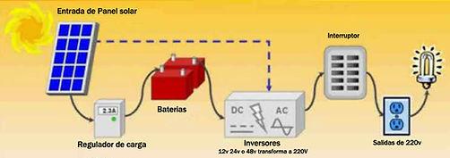 inversor solar conexion con paneles