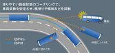 車両安定性制御装置ESP.jpg