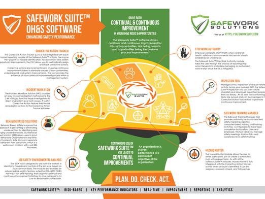 Documenting Continuous OH&S Improvements Through Safework Suite.