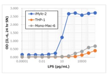 Endotoxin detection (LPS)