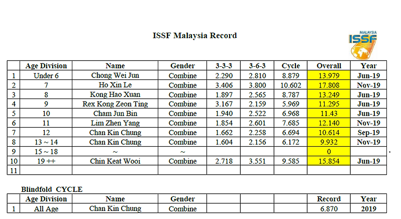 ISSF Overall Malaysia Record.png