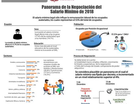 Informe: Panorama de la negociación del salario mínimo 2018