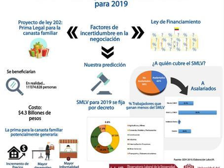 Informe: Panorama de la negociación del salario mínimo para 2019