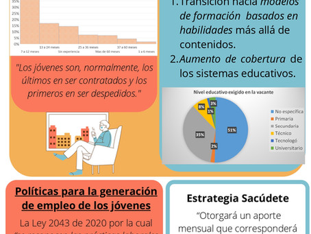 Empleabilidad juvenil en la reactivación económica en Colombia