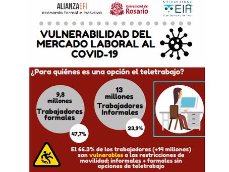 La vulnerabilidad del mercado laboral colombiano al COVID19