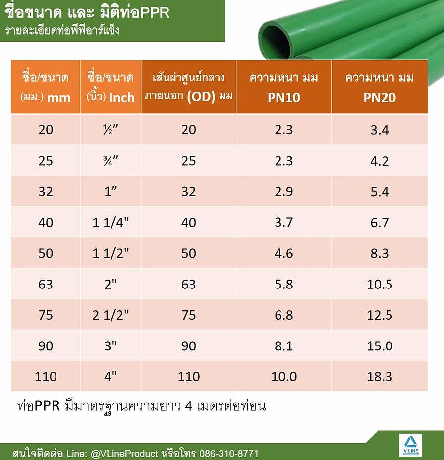 ขนาดท่อPPR ท่อพีพีอาร์