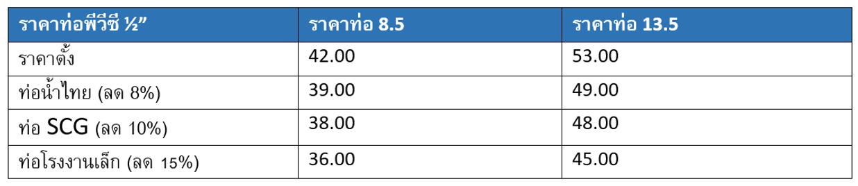 ราคาท่อพีวีซีสี่หุน - ราคาท่อPVC 4 หุน