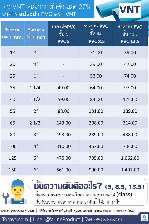 ราคาท่อPVC ท่อน้ำสีฟ้า - ราคาท่อพีวี