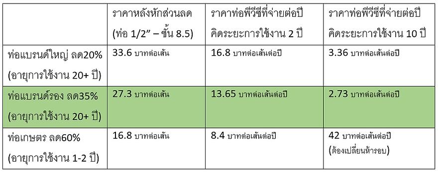 ราคาท่อ pvc ต่อปี