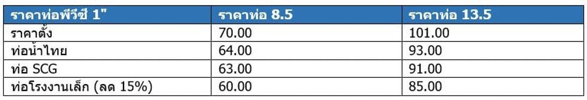 """ราคาท่อPVC 1"""" ชั้น5 ชั้น8.5 ชั้น 13.5"""