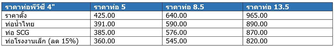 """ราคาท่อPVC 4"""" - ท่อพีวีซี 4 นิ้ว"""
