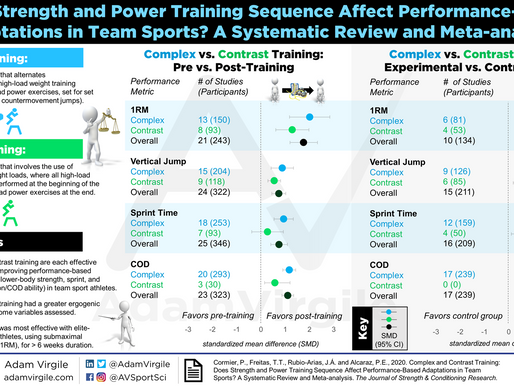 COMPLEX and CONTRAST TRAINING