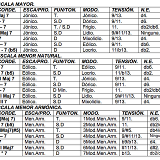 TRATAMIENTO DE LAS TENSIONES (6-b5-9-b9-#9-11-#11-13-b13)  EN LAS LÍNEAS MELÓDICAS.