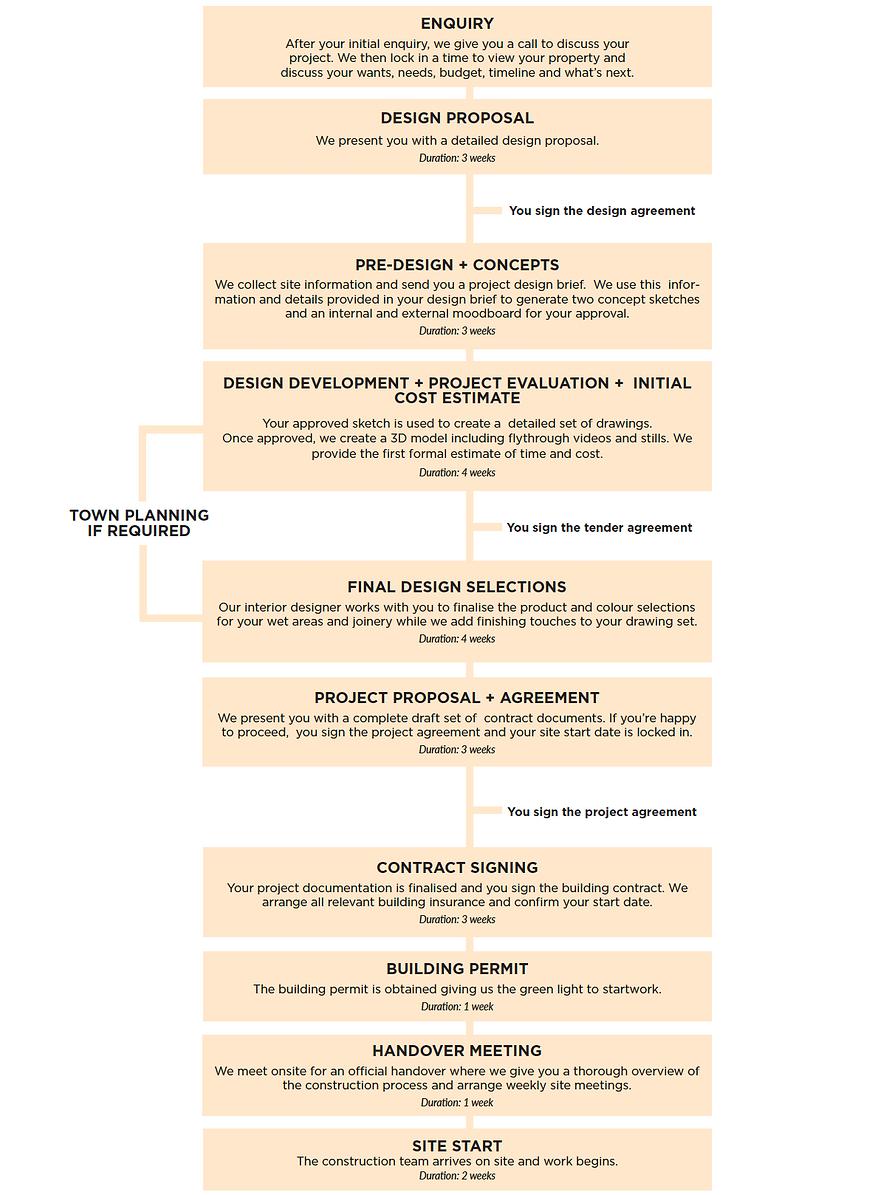 BCT Group_Process .png