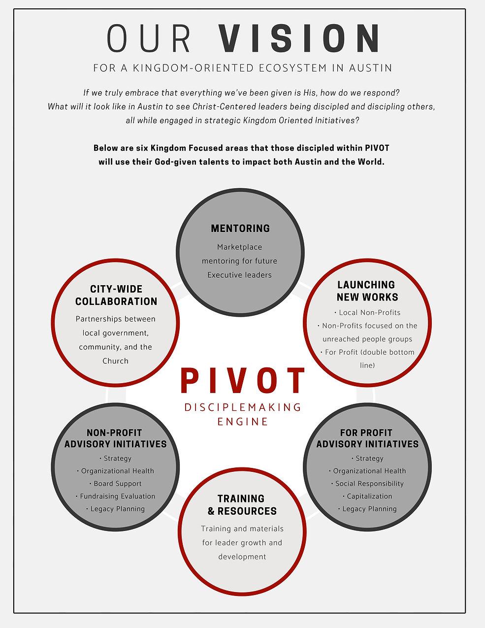 PIVOT Disciplemaking Engine.jpg