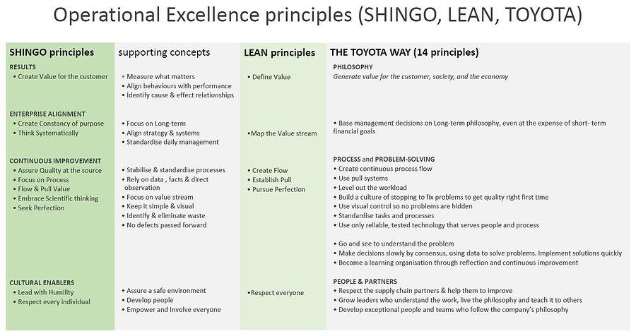 Shing_Lean_Toyota Way _principles.JPG
