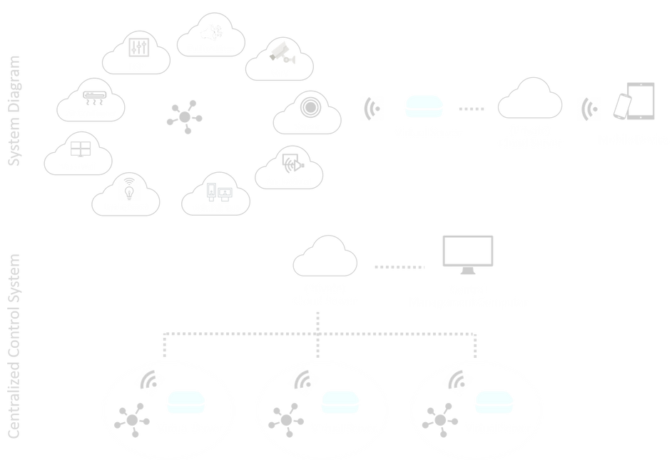 cloud based control system diagram