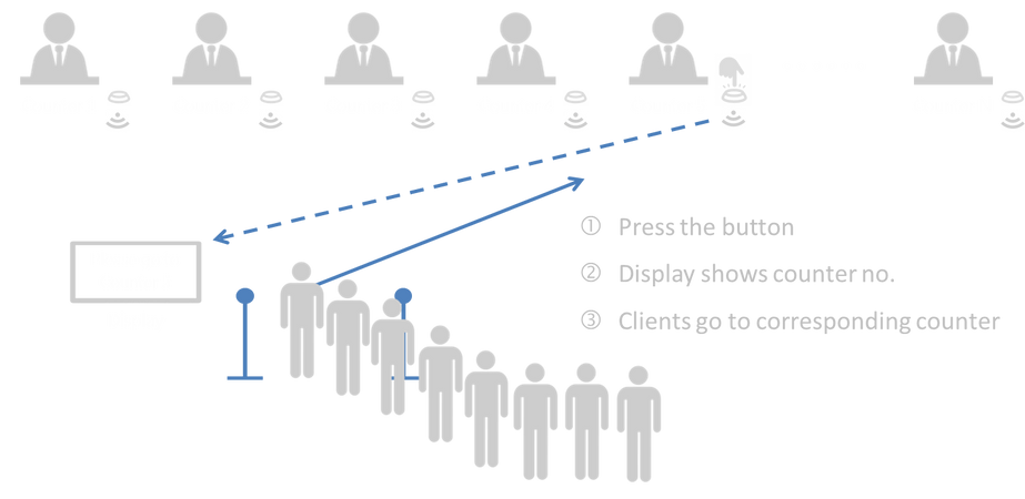 Next counter paging system diagram