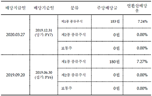KVG H-4 배당정보 _국문.PNG