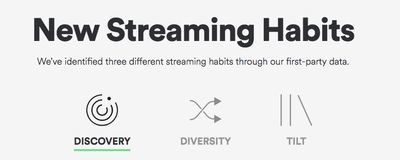 You are what you listen to and what you stream, spotify marketing,  streaming habits, music, sound identity sound branding