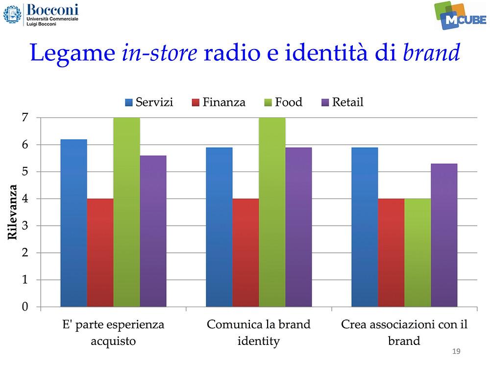 Music design nell'esperienza di shopping, anche la Bocconi indaga - music sound audio branding, music in store marketing shopping musica nei negozi -sound identity music service blog