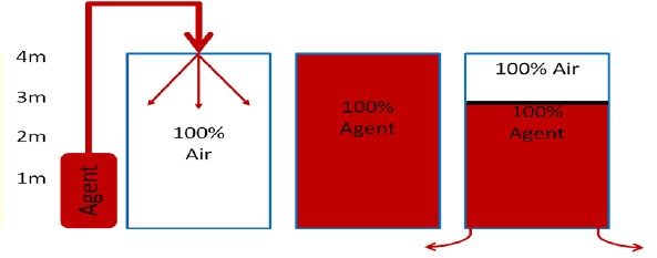 Clean Agent Standard model for descending interface where 100% agent leaks out the bottom of the enclosure causing 100% air to be drawn in above the interface to replace the lost volume.