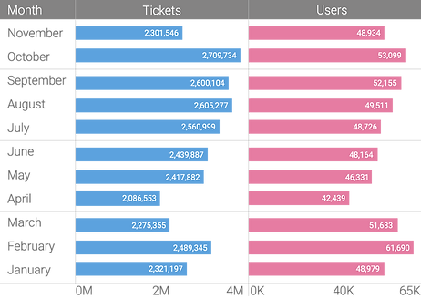 Tickets&Users-Over-Time2.png