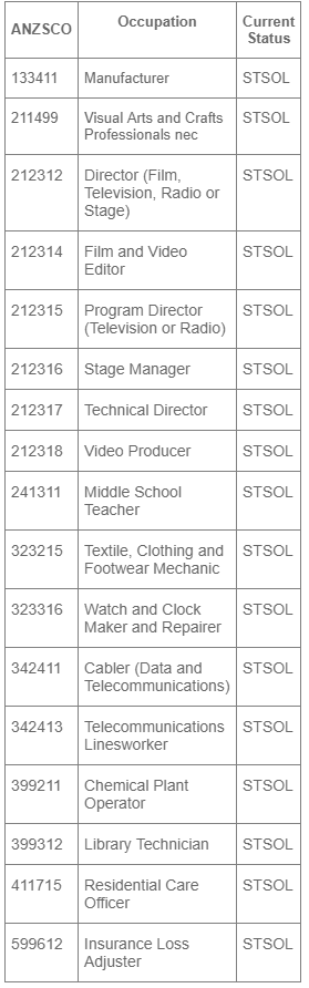 Short Term Skilled Occupation List (STSOL) occupations for possible removal