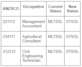 Medium Long Term Strategic Skills List (MLTSSL) Occupations for possible movement to STSOL
