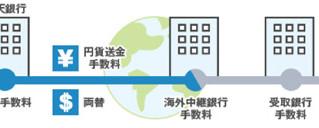 海外ビジネス向け「海外送金サービス」比較